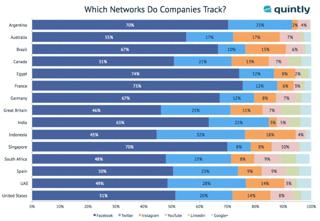 Facebook ยังครองอันดับหนึ่ง social network ที่ brand ทั่วโลกเลือกใช้