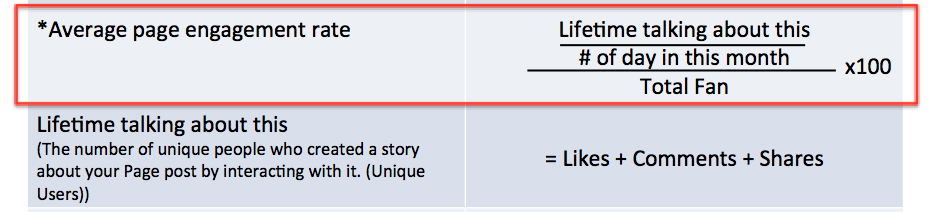 Page engagement rate formula