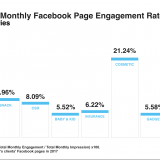 Facebook monthly average engagement rate