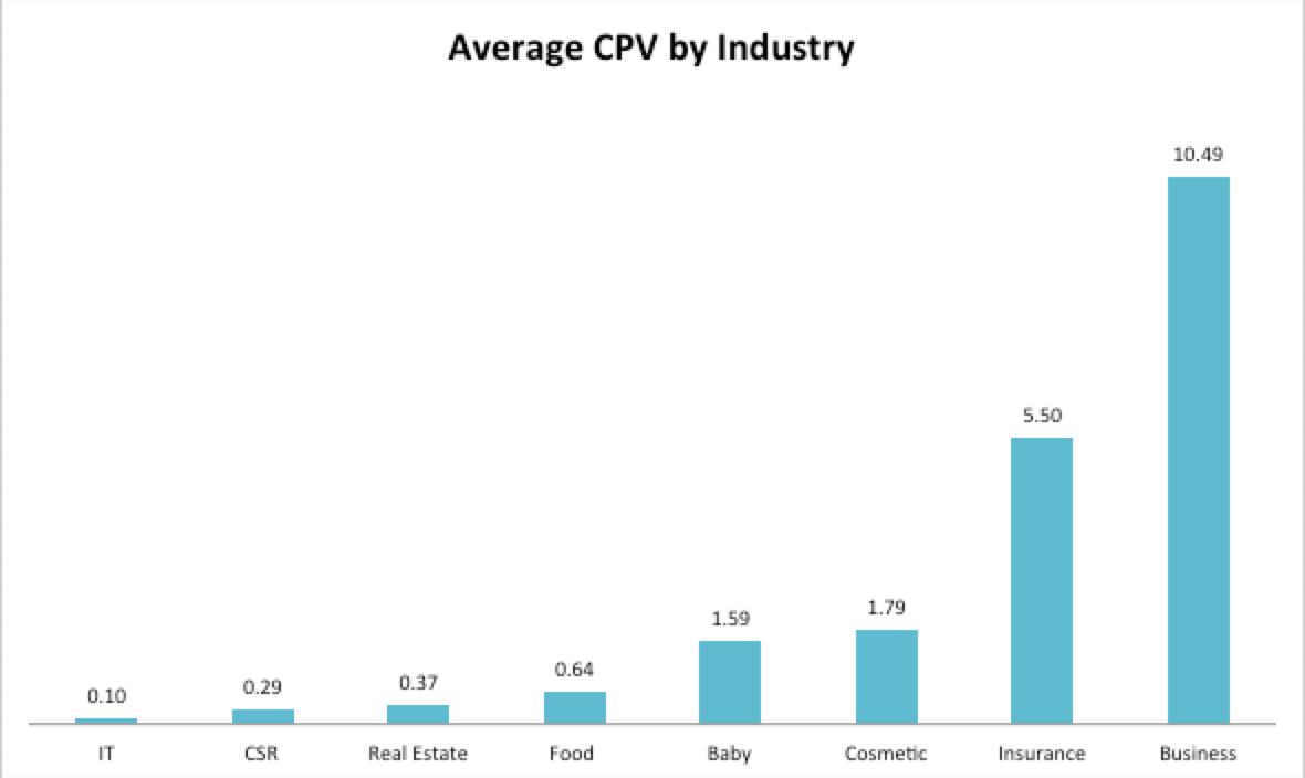 ค่าเฉลี่ย Cost Per View Facebook Video Ads แยกตามอุตสาหกรรม ช่วง Q1 ปี 2018