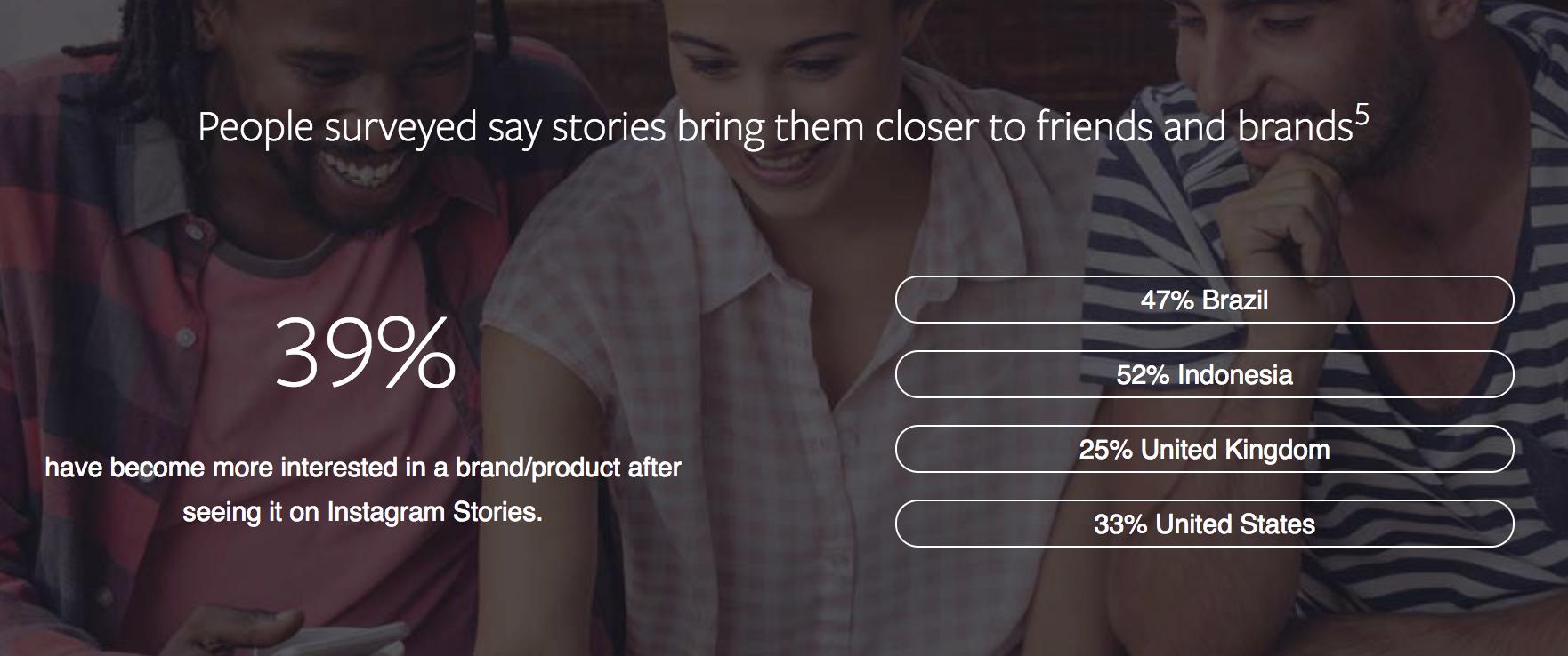 ผลสำรวจ: ผู้บริโภคดูเนื้อหา Instagram feed และ stories ต่างกันอย่างไร