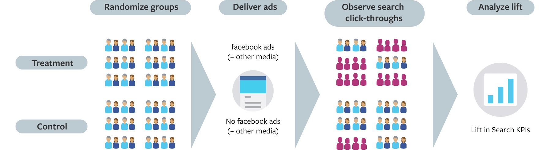 Research: Facebook Ads ช่วยเพิ่ม organic Google search 19%