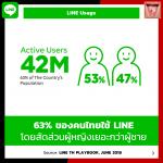 อัพเดทพฤติกรรมและข้อมูลผู้ใช้งาน LINE ประเทศไทย