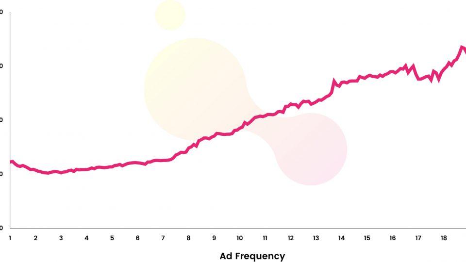 Ad Frequency ที่ได้ CPA คุ้มที่สุดคือ 1.8 – 4 ครั้ง ตรงกับผลสำรวจระบุจำนวนครั้งที่ต้องเห็นบน social ก่อนซื้อ