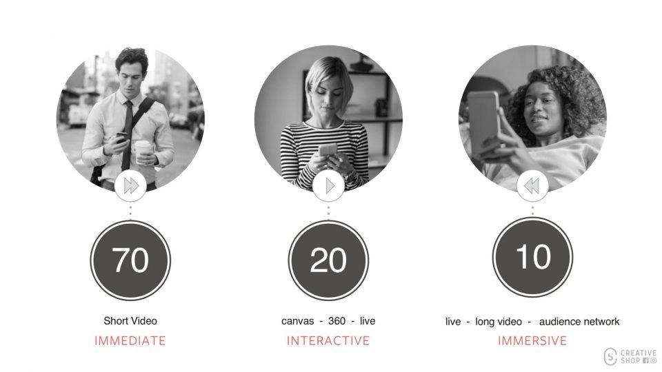 ผู้ใช้งานใน Facebook แบ่งตามพฤติกรรมและ Content/Ads Format ที่เหมาะสมกับแต่ละประเภท