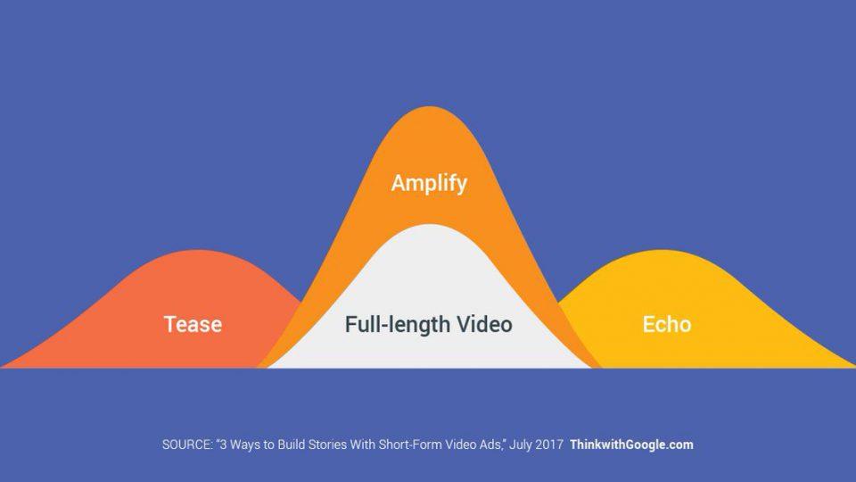 การวางแผนวิดีโอแคมเปญอย่างมีประสิทธิภาพสูงสุดด้วย Short Form Video บน YouTube
