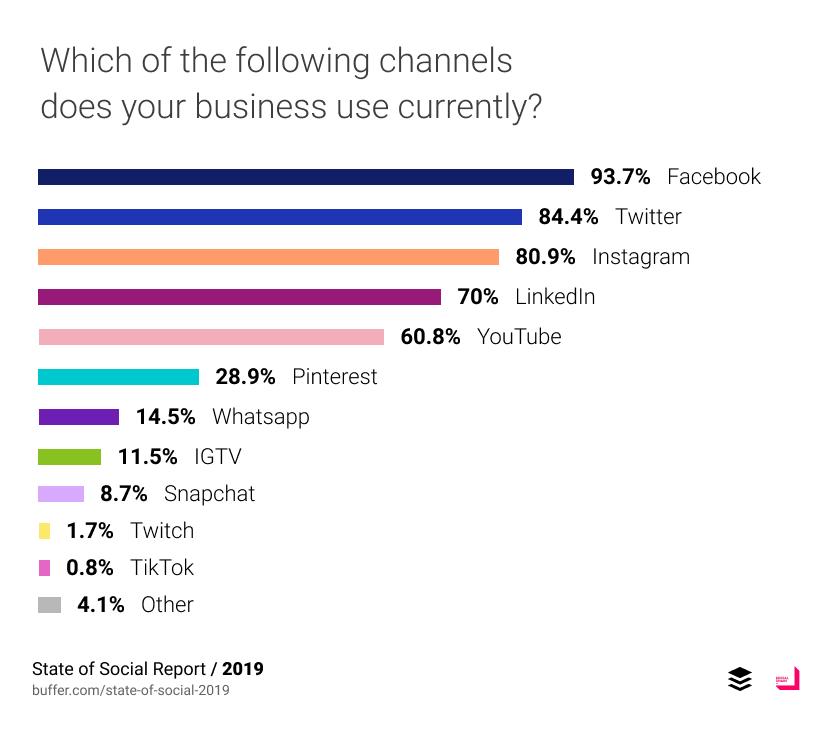 Facebook Twitter Instagram เป็น top 3 Social Media ที่นักการตลาดเลือกใช้งานในปัจจุบัน