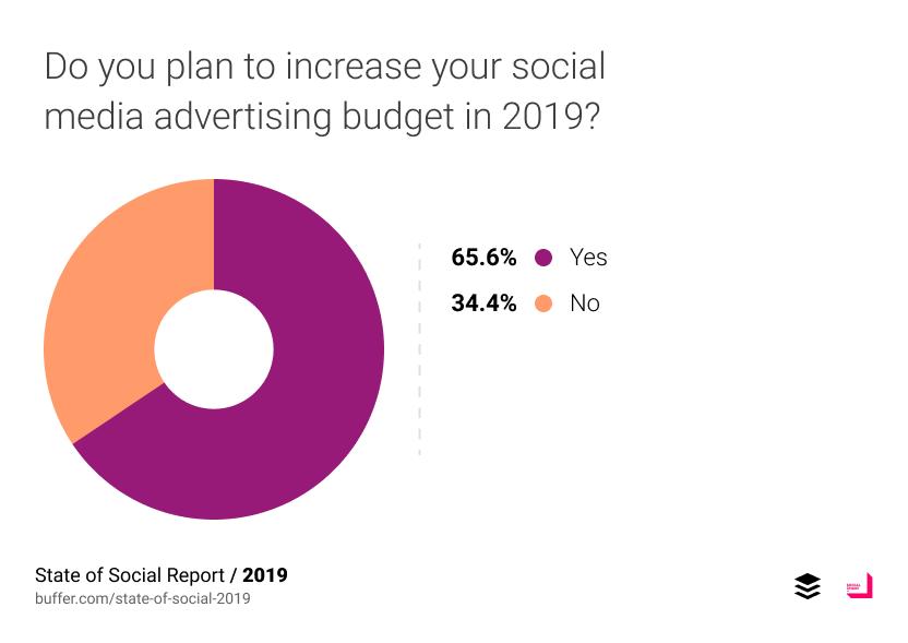 65.6% บอกว่าจะเพิ่มงบประมาณลงใน social media ในปี 2019 นี้ ในขณะที่ 34.4% บอกว่าไม่