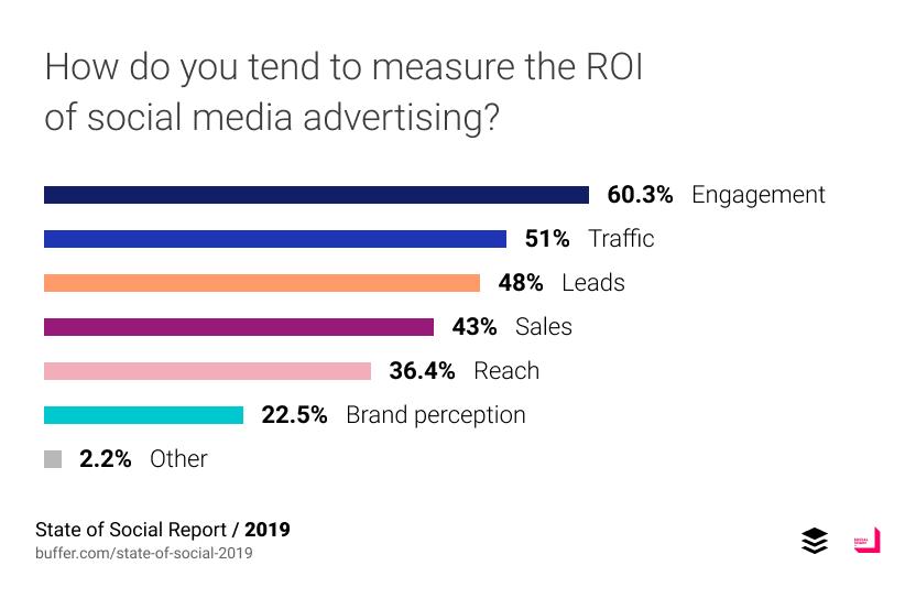 ส่วนใหญ่ยังคงวัดผลการทำ social media ด้วย engagement รองลงมาคือ traffic เข้าเว็บไซต์และเก็บ leads (เก็บข้อมูลคงละทะเบียน)