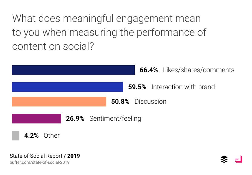สำหรับในแง่การวัดผลของ content นั้น ส่วนใหญ่ยังคงวัดผลที่ Like Comment Share ลองลงมาคือการโต้ตอบกับ brand และการทำให้เกิด discussion
