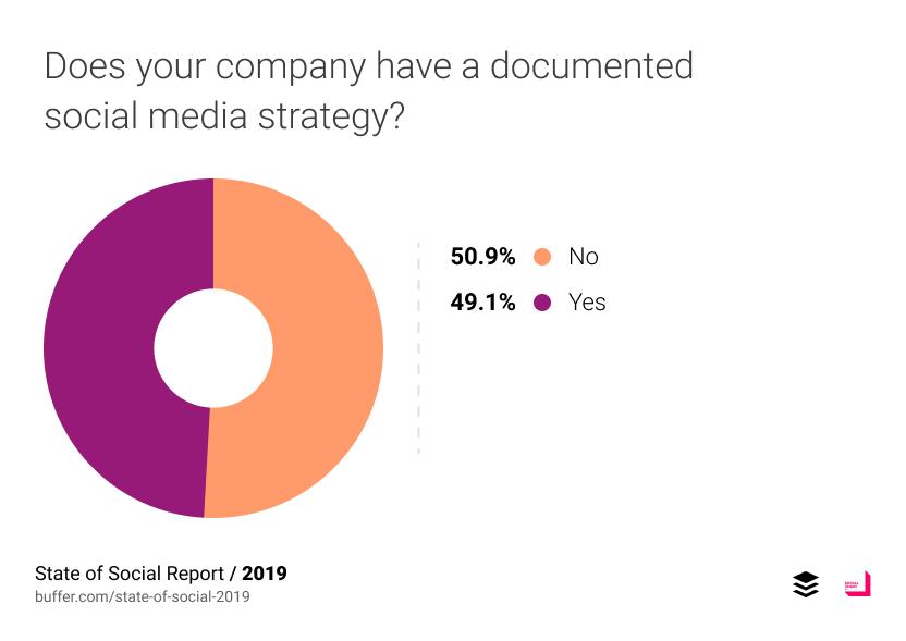"""เมื่อถามว่ามี Strategy ของ Social Media อย่างเป็นทางการไหม ครึ่งหนึ่งตอบว่า """"ไม่"""""""