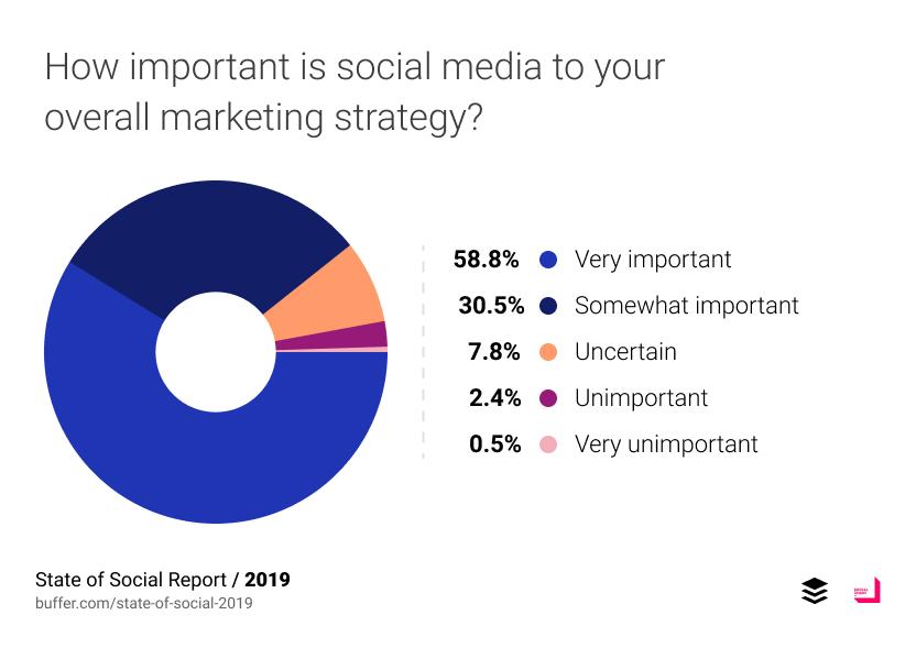 social media สำคัญแค่ไหนในการทำ marketing strategy