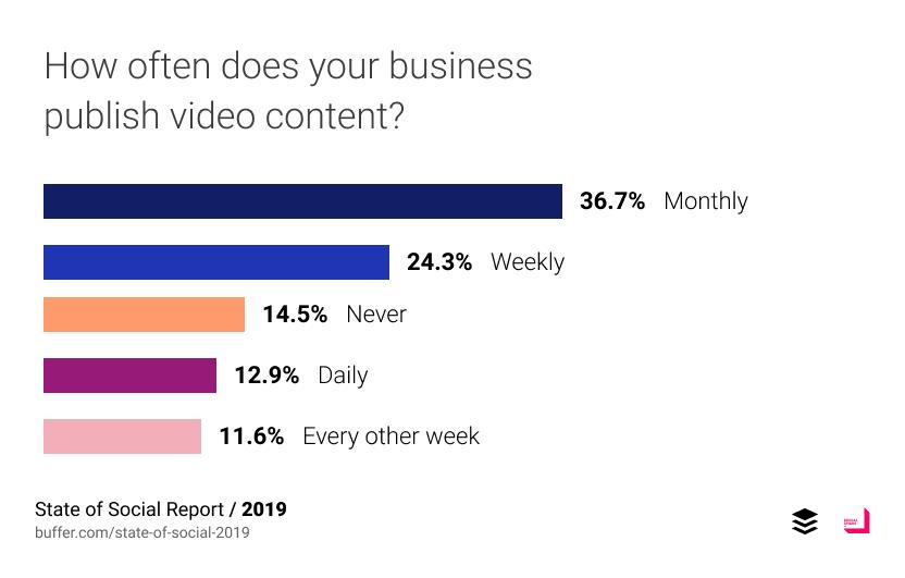 ใช้ video บ่อยแค่ไหนบน social media