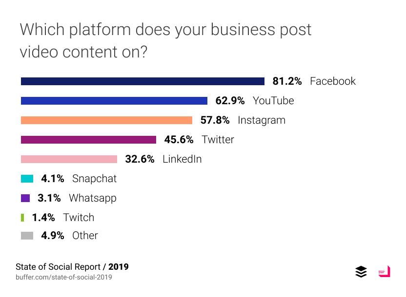 ลง video บน platform ไหนมากที่สุด อันดับ 1 คือ Facebook 2 คือ YouTube และ Instagram กับ Twitter ตามลำดับ