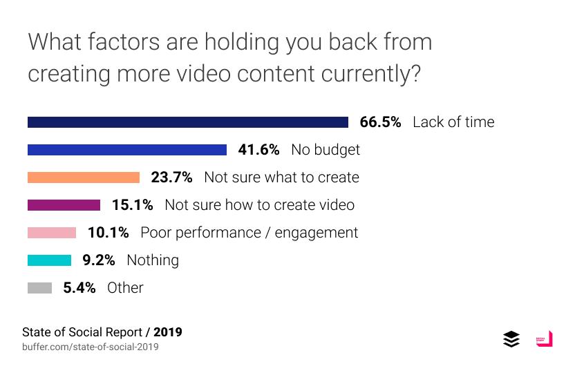 เหตุผลหลักที่ไม่ลง video บน social media คือไม่มีเวลาทำและไม่มีงบประมาณพอ และมีบางส่วนบอกว่าไม่รู้จะทำ video อะไรและทำอย่างไร