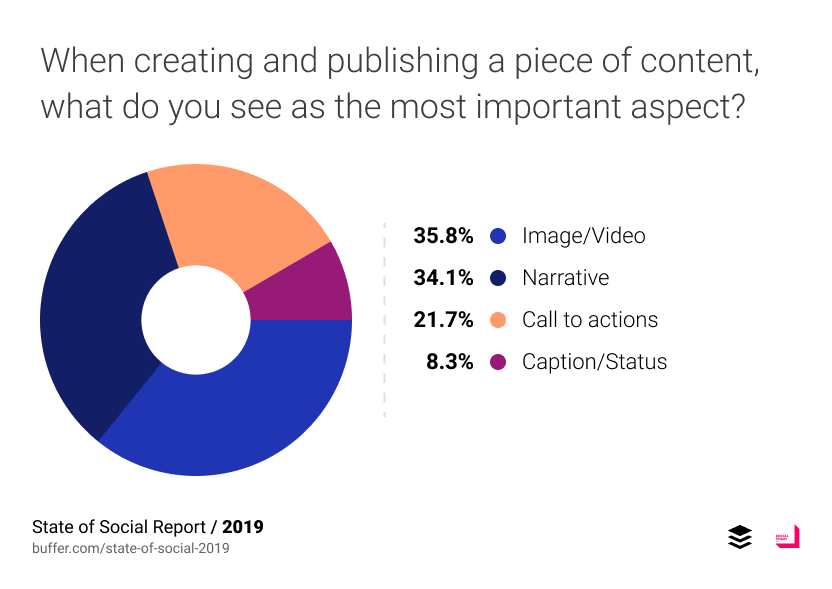 เมื่อต้องสร้าง content เพื่อโพสต์ลง social media สิ่งที่นักการตลาดคิดว่าสำคัญที่สุดคือต้องมีภาพและวิดีโอที่น่าสนใจ รองลงมาคือการเล่าเรื่อง และ Call to Action