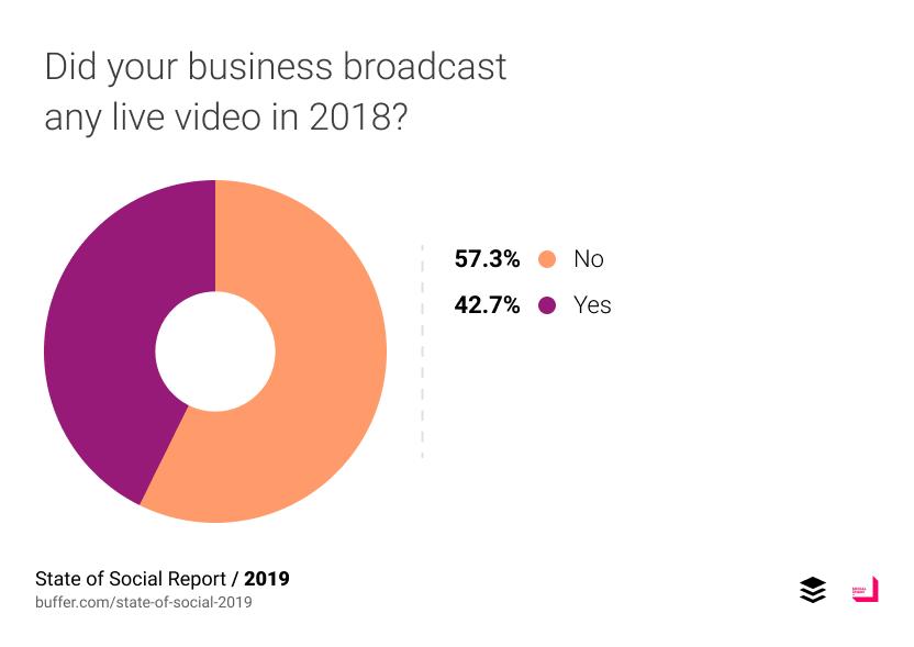 ในปี 2018 ที่ผ่านมา มี 42.7% บอกว่าเคยทำ live video ซึ่งถือว่าเยอะมาก แสดงให้เห็นว่า marketer ค่อนข้างเข้าใจและสะดวกใจในการใช้ live video แล้ว