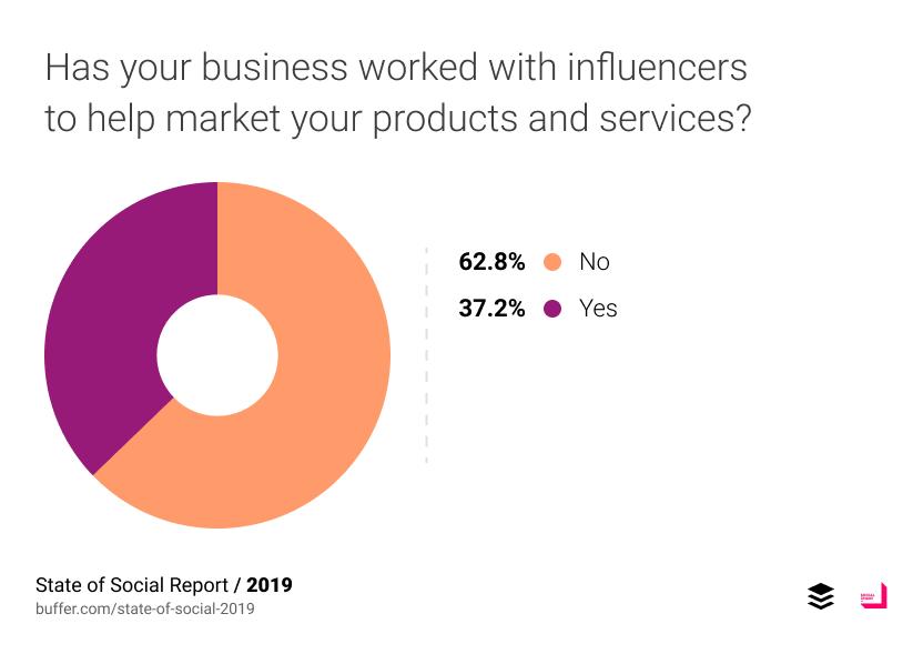 37.2% บอกว่าเคยใช้ Influencer Marketing ในขณะที่ 62.8% บอกว่าไม่เคย