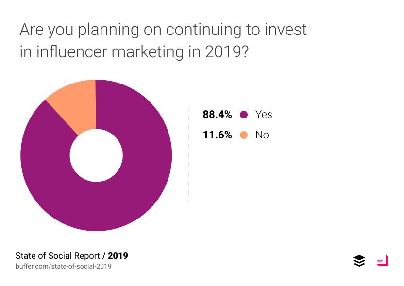 88.4% บอกว่าในปี 2019 ได้วางแผนที่จะใช้ Influencer ต่อ มีเพียง 11.6% บอกว่าไม่