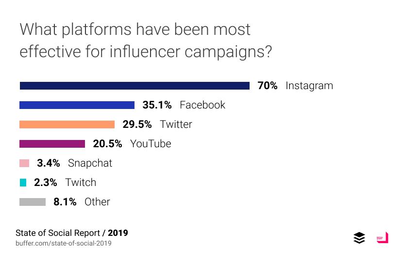 ช่องทางที่ใช้ Influencers Marketing มากที่สุดคือ Instagram รองลงมาคือ Facebook และ Twitter