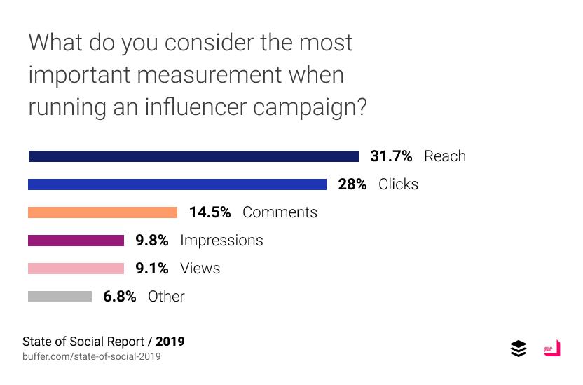 สิ่งที่สำคัญที่สุดในการทำ Influencer campaign นักการตลาด 31.7% ตอบว่า จำนวนการเข้าถึง (Reach) รองลงมาคือยอด clicks Comment และ Impressions ตามลำดับ