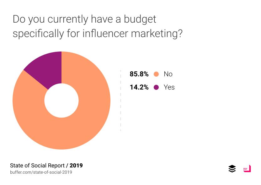 มีเพียง 14.2% บอกว่ามีงบกันไว้สำหรับ Influencer Marketing โดยเฉพาะ