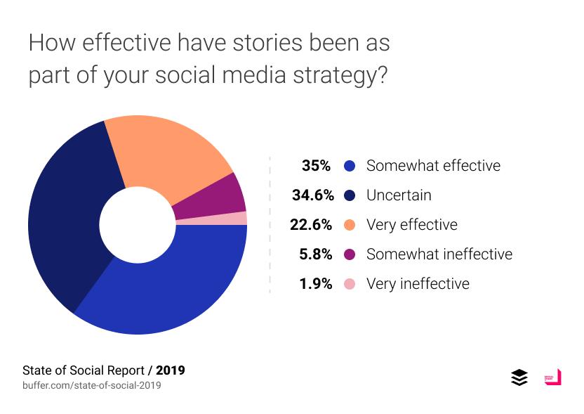 สำหรับคนที่เคยลง Stories แล้ว 22.6% บอกว่าได้ผลมาก