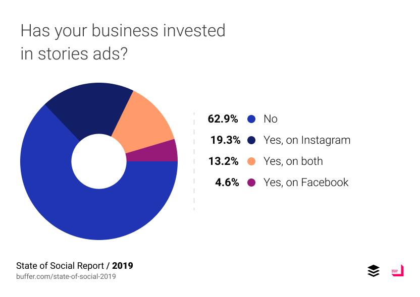 ส่วนใหญ่บอกว่ายังไม่เคยลงงบใน Stories Ads