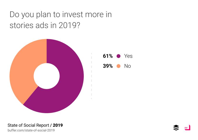 ในปี 2019 มี 61% บอกว่าจะเพิ่มงบลงใน Stories Ads ในขณะที่ 39% บอกว่าไม่