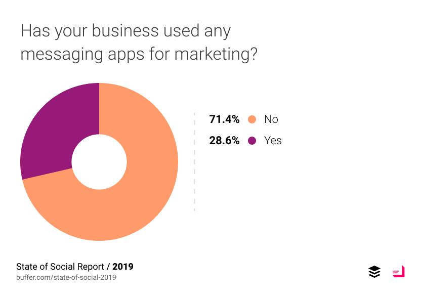 71.4% บอกว่าไม่เคยใช้ Messaging ในการทำการตลาด 28.6% บอกว่าเคย