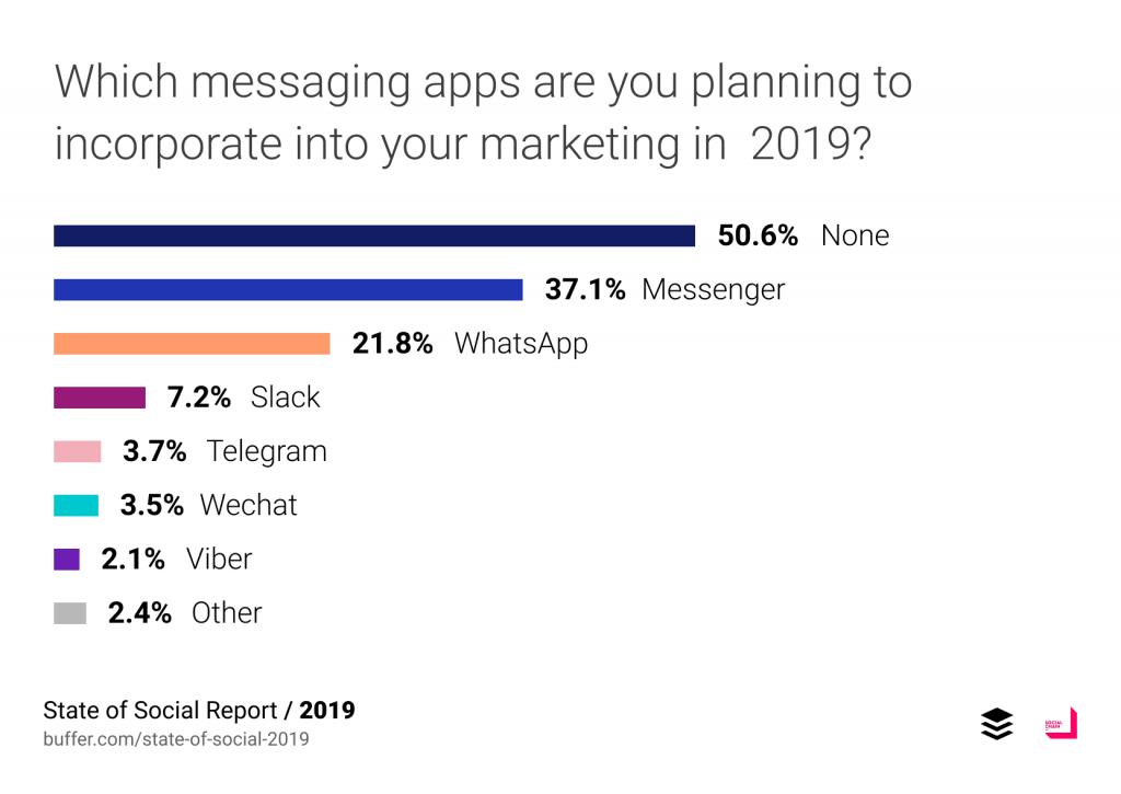 ในปี 2019 ครึ่งหนึ่งของผู้ตอบแบบสอบถามบอกว่ายังไม่มีแผนการที่จะใช้ messaging ในแผนการทำ social media marketing ในขณะที่ 37.1% บอกว่าวางแผนจะใช้ Facebook Messenger และ 21.8% บอกว่าจะใช้ WhatsApp