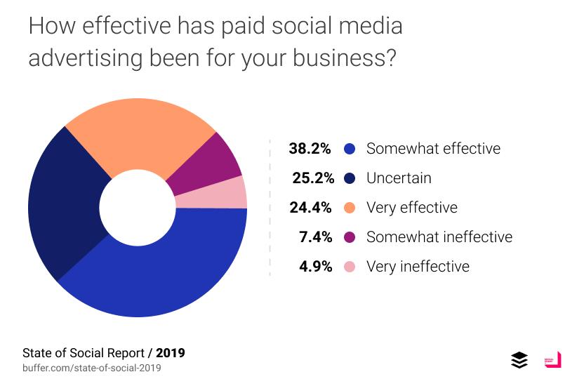สำรวจการใช้ Social Media จาก Marketer กว่า 1,800 คนทั่วโลกโดย Buffer