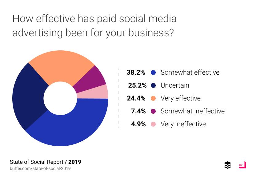 สรุปแล้ว paid social media ได้ผลไหม?