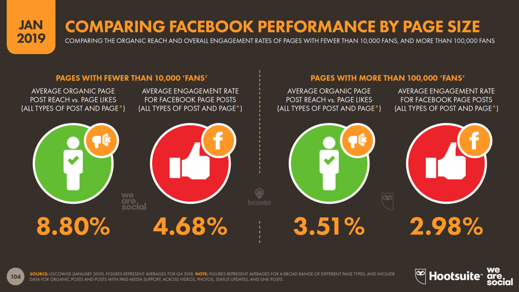 Comparing Facebook Performance by Page Size