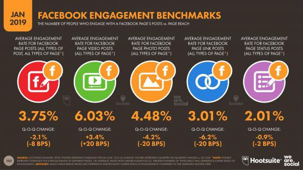 Facebook Engagement Benchmark