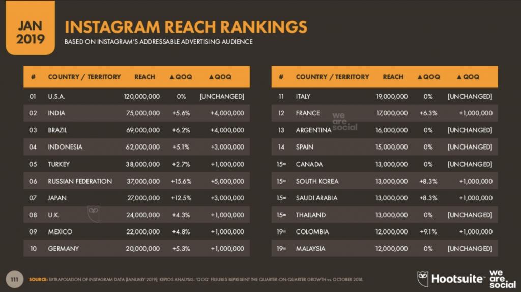 Instagram Reach Rankings January 2019 by WeAreSocial