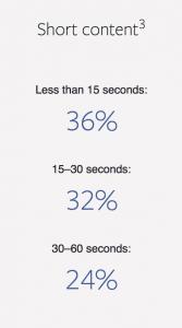 Video Ads, The Shorter the Better on Instagram