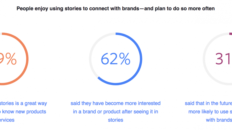 Stories is a great way to connect with consumers and generate sale.