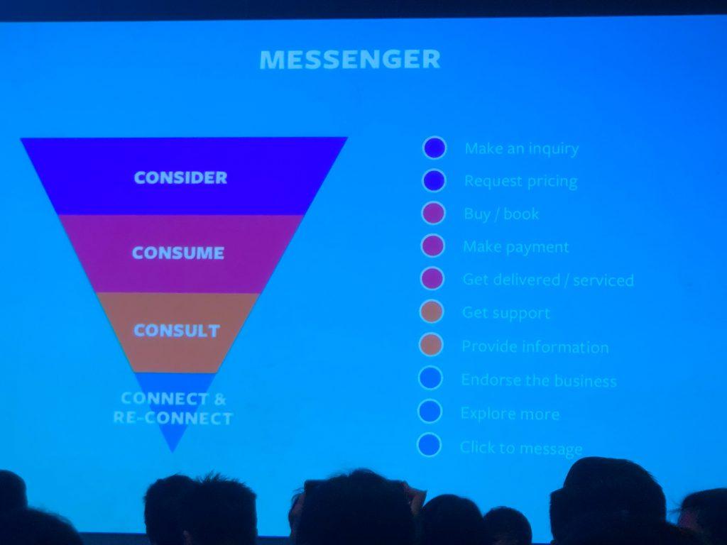 Messenger Funnel