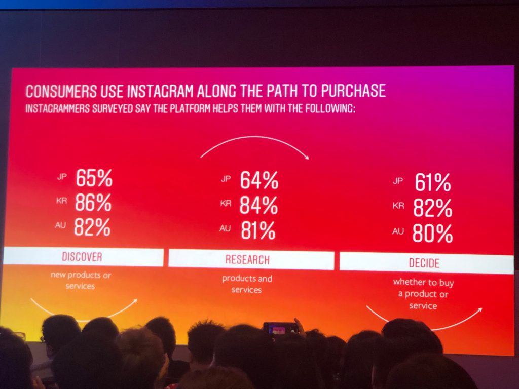 Consumers use IG along the path to purchase