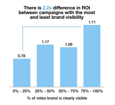 Twitter campaign with higher brand visibility yielded higher ROI