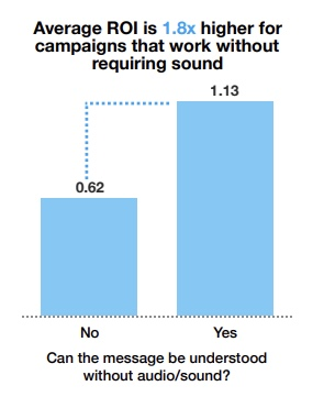 Twitter video campaign that work without requiring sound yielded higher ROI