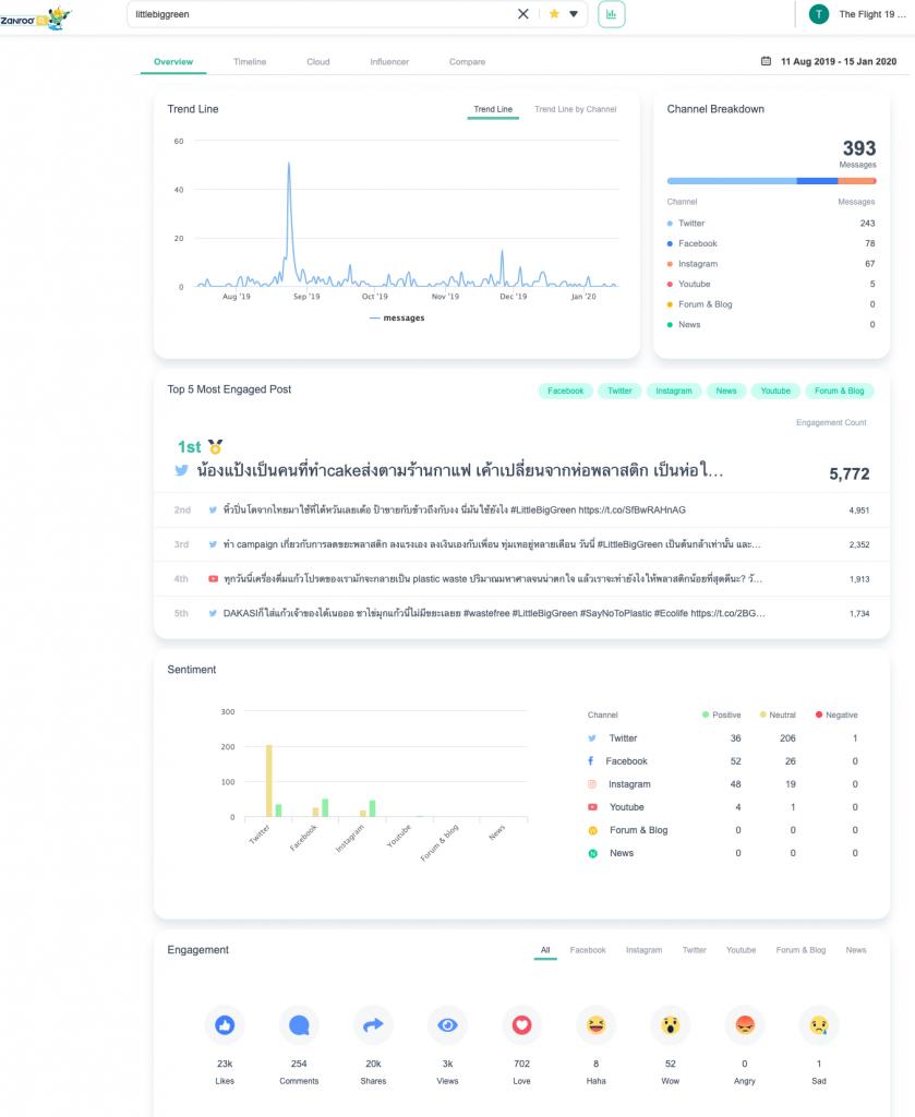เจาะลึกการใช้งาน Social Data Search Tool