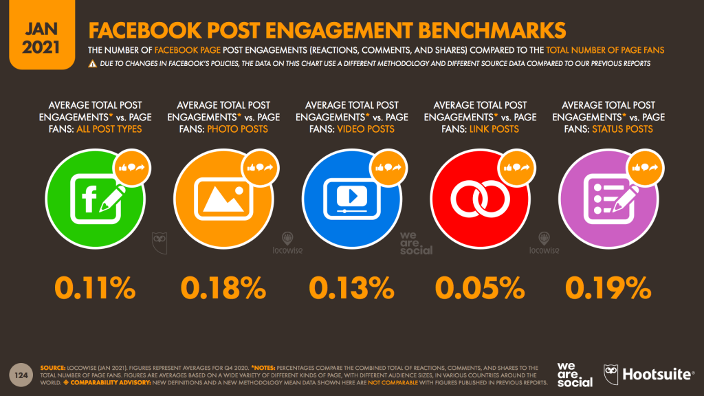Facebook Engagement Benchmark
